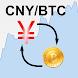 Renminbi / Bitcoin Rate