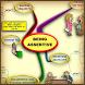 Assertiveness MindMap by John R