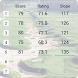 Golf Handicap Calculator by RezSoftware