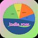 Chronogram - India Rose by TeamIndiaRose