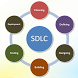 Software Development LifeCycle by ASoftTech