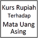 Kurs Rupiah by Widi Ariandi